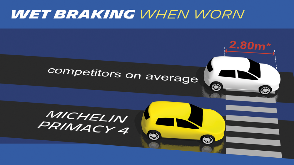 Michelin-Primacy-4-Braking-Distances.png